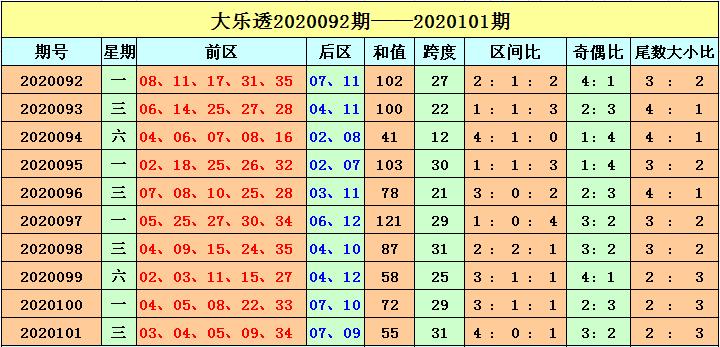 [公益彩票]刘海大乐透102期预测:二区号码升温