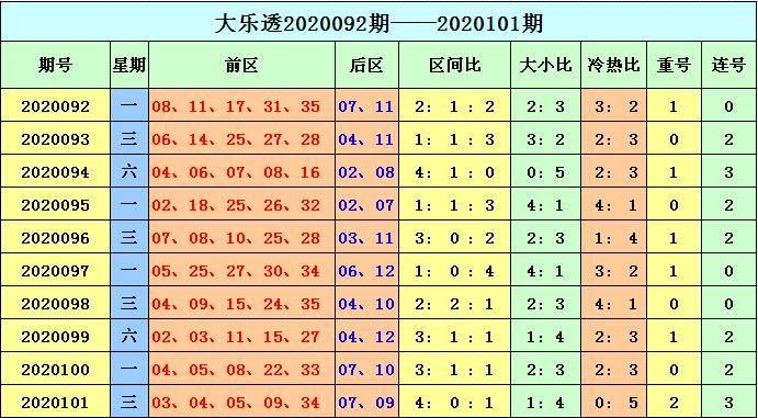 [公益彩票]天赐大乐透102期预测:预计重号轮空