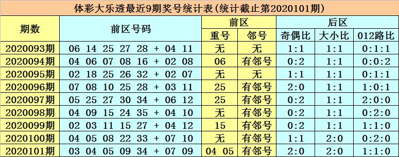 [公益彩票]张强大乐透102期预测:一码龙头14