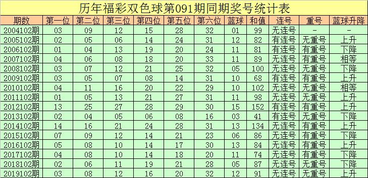 [公益彩票]彤彤双色球102期推荐:蓝球参考2路号