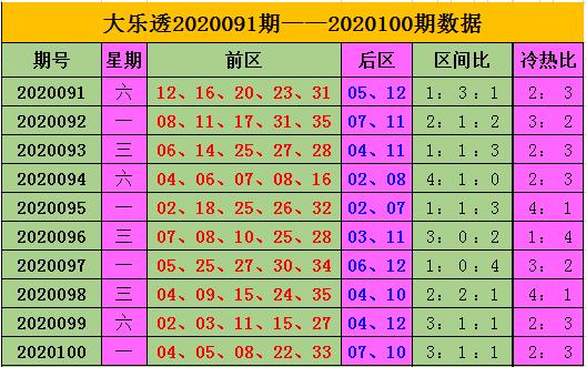 [公益彩票]王康大乐透102期预测:后区参考冷热