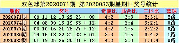 [公益彩票]英豪双色球102期推荐:蓝球注意小号06