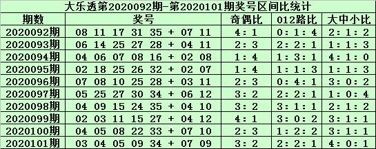 [公益彩票]郑飞大乐透102期预测:双胆参考20 21
