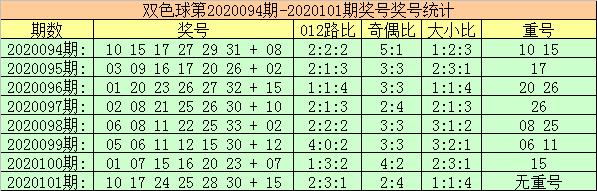 [公益彩票]玫瑰双色球102期推荐:独蓝看好2路