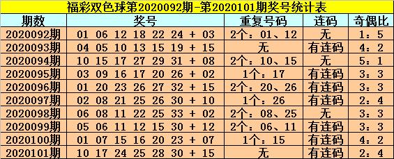 [公益彩票]龙山双色球102期推荐:蓝球买01和16