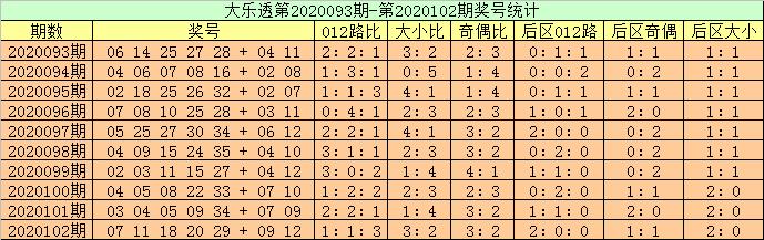 [公益彩票]高月大乐透103期预测:后区单挑01 06