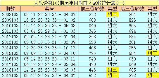 [公益彩票]冰丫头大乐透103期预测:后区单挑01 08