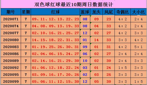 [公益彩票]向问天双色球102期推荐:红球4个小号
