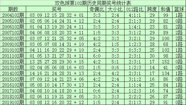 [公益彩票]李君双色球102期推荐:红球双胆14 21