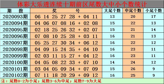 [公益彩票]白小姐大乐透103期预测:后区杀06 10 11