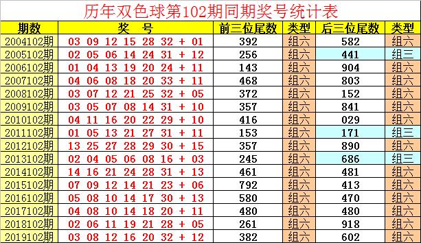 [公益彩票]祥子双色球102期推荐:蓝球单挑12