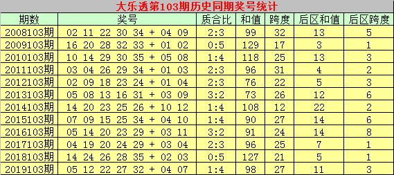 [公益彩票]彩侠大乐透103期预测:精选龙头号码09