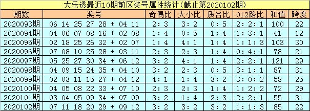 [公益彩票]孔阳大乐透103期预测:龙头重防偶数