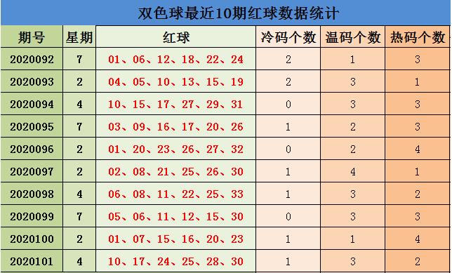 [公益彩票]刘源双色球102期推荐:红球双胆11 31