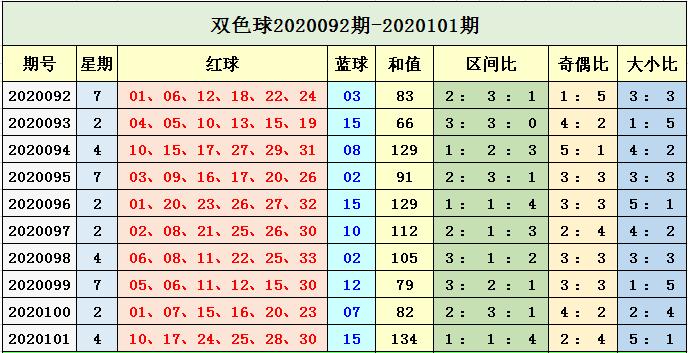 [公益彩票]孙楚双色球102期推荐:蓝球重点防小号