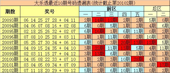 [公益彩票]豹王大乐透103期预测:前区杀01 05 12