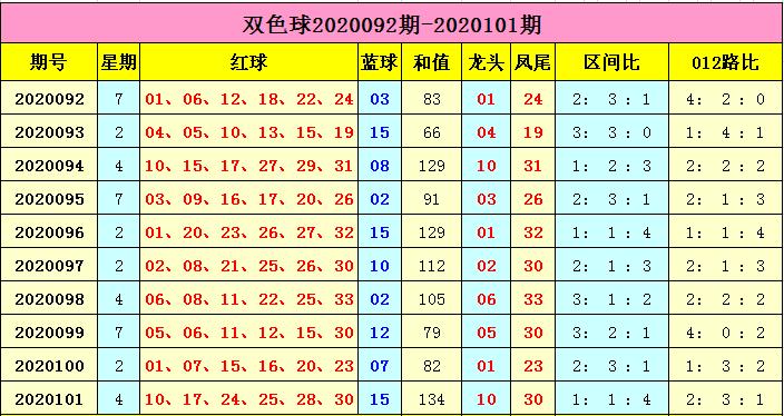 [公益彩票]云飞双色球102期推荐:蓝球单挑09