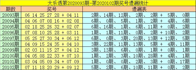 [公益彩票]财姐大乐透103期预测:龙头关注08
