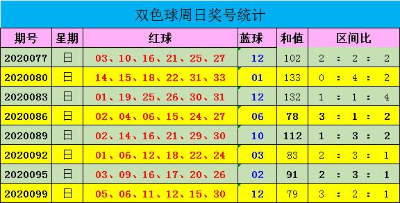 [公益彩票]迈久忠双色球102期推荐:红一区反弹