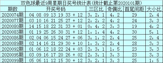 [公益彩票]石浩双色球102期推荐:关注大小比3-3