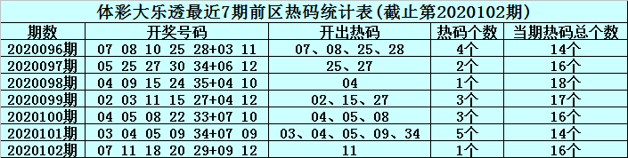 [公益彩票]李君大乐透103期预测:后区单挑04 11