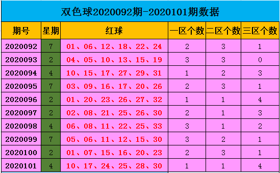 [公益彩票]王康双色球102期推荐:红球杀02 04 08