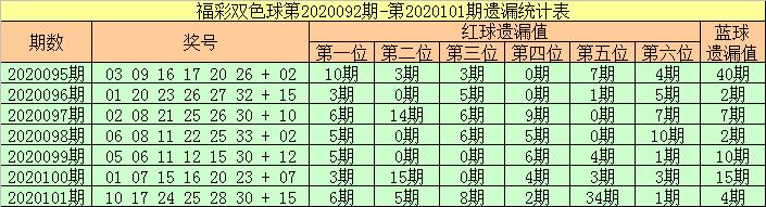 [公益彩票]张强双色球102期推荐:一码独蓝参考14