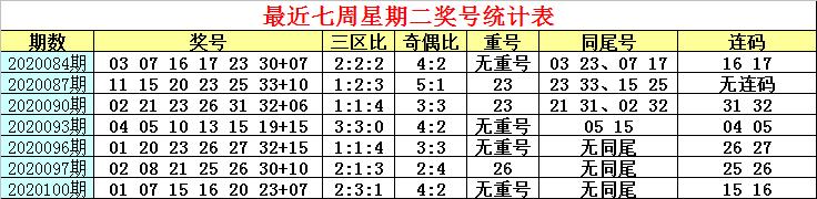 [公益彩票]白姐双色球103期推荐:红胆19 25