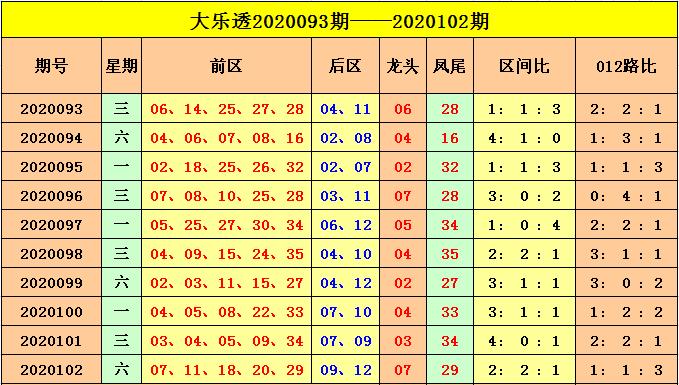 [公益彩票]云飞大乐透103期预测:后区大大组合