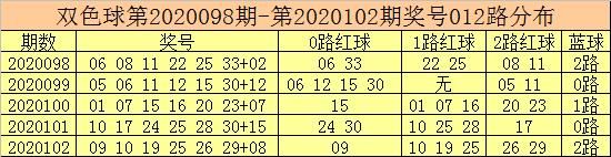 [公益彩票]彩鱼双色球103期推荐:推荐大蓝15
