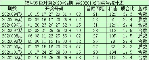 [公益彩票]袁大爷双色球103期推荐:蓝球推荐04