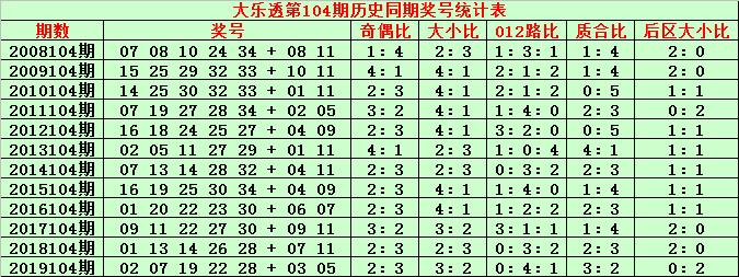 [公益彩票]金成大乐透104期预测:前区双胆17 28