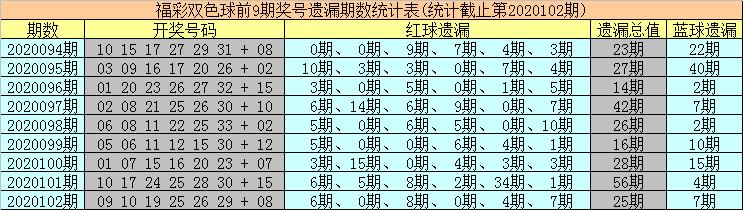 [公益彩票]海草双色球103期推荐:防冷码红球轮空