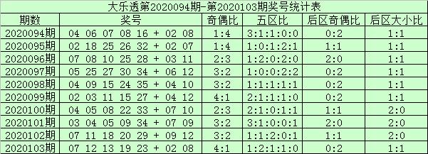 [公益彩票]阿财大乐透104期预测:龙头看好07