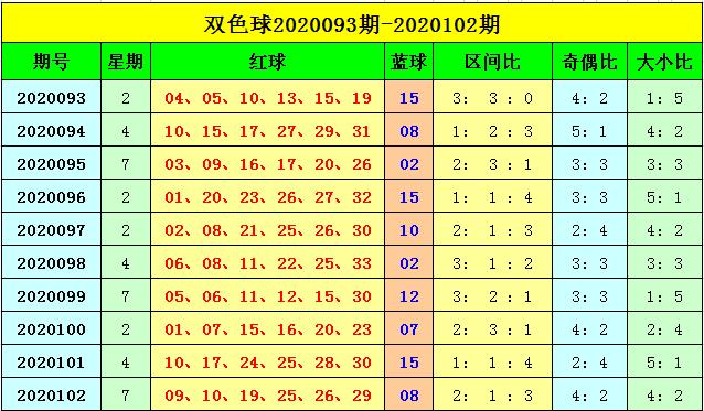 [公益彩票]刘海双色球103期推荐:红球杀8码