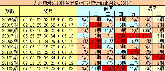 [公益彩票]豹王大乐透104期预测:前区杀8码