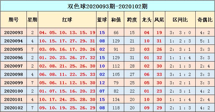 [公益彩票]季雨双色球103期推荐:本期大号走热