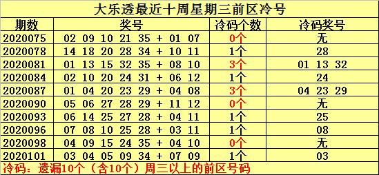 [公益彩票]何明大乐透104期预测:周三关注温号