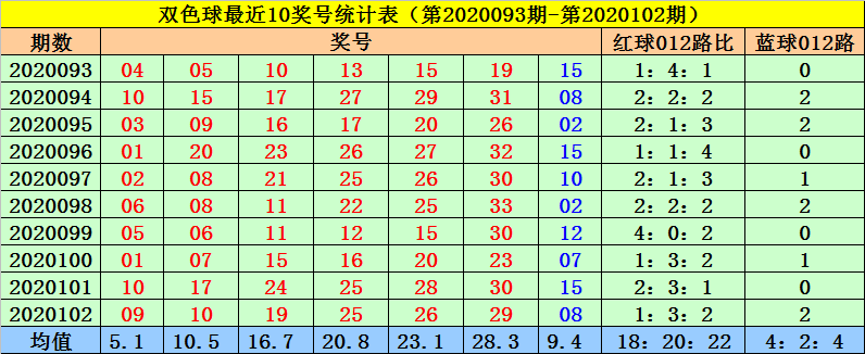 [公益彩票]菲姐双色球103期推荐:凤尾关注1路码