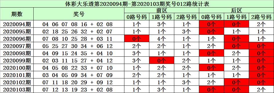 [公益彩票]陈华大乐透104期预测:后区杀4码参考