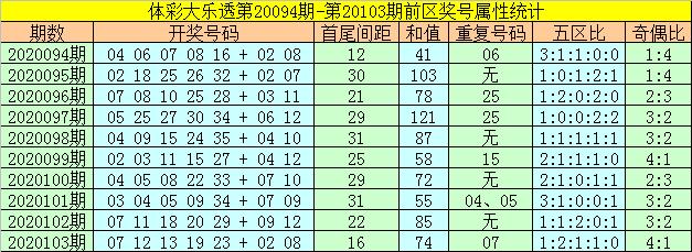 [公益彩票]何飞大乐透104期预测:后区防再出全偶