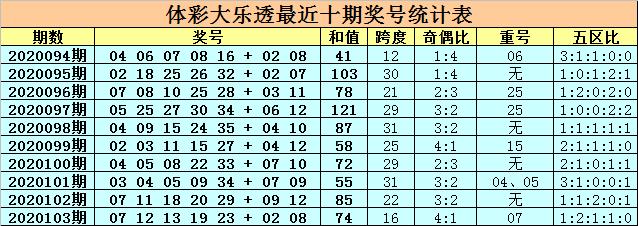 [公益彩票]卜算子大乐透104期预测:注意偶号走热