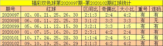 [公益彩票]郑飞双色球103期推荐:本期防重号轮空