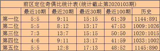 [公益彩票]林啸大乐透104期预测:前区双胆11 15