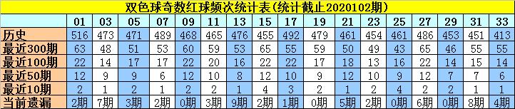 [公益彩票]许老六双色球103期推荐:红球奇偶比2-4