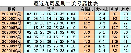 [公益彩票]金成双色球103期推荐:红球双胆08 27