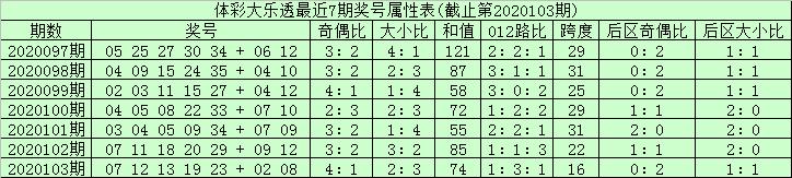 [公益彩票]安仔大乐透104期预测:龙头凤尾02 33