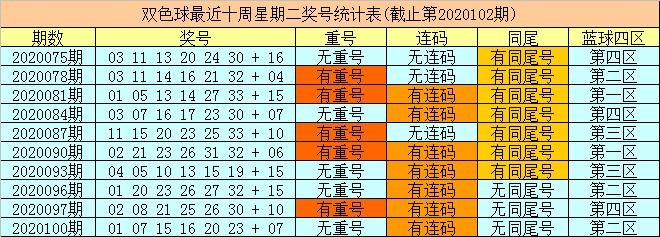 [公益彩票]财姐双色球103期推荐:关注蓝球15