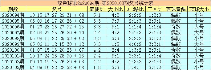 [公益彩票]陈华双色球104期推荐:大小比开出5-1