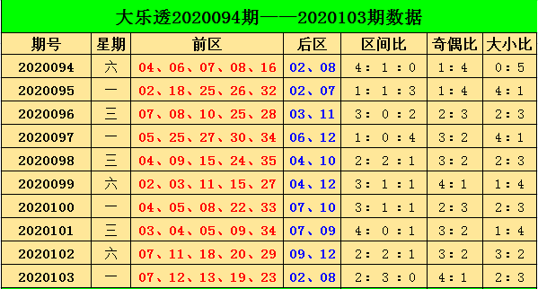 [公益彩票]阿燕大乐透104期预测:参考奇偶比2-3